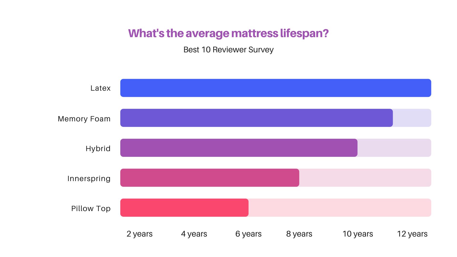 average lifespan of a mattress
